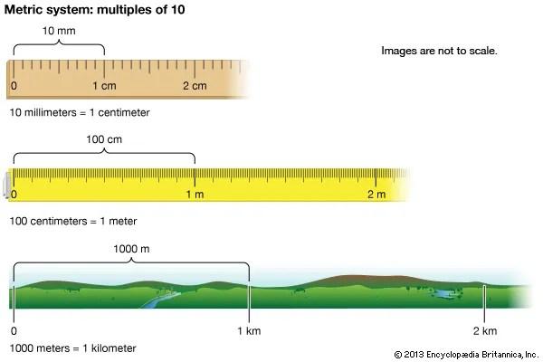 metric system - Kids Britannica Kids Homework Help
