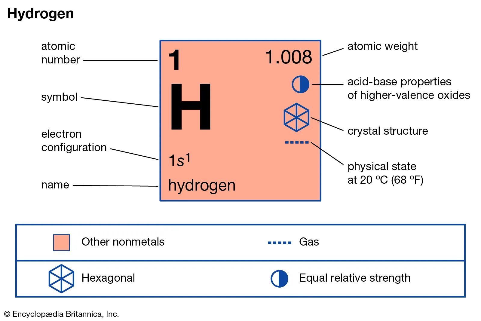 hydrogen element