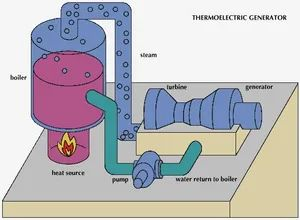 corrections process diagram for plumbing
