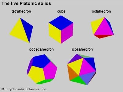 Geometry mathematics Britannica