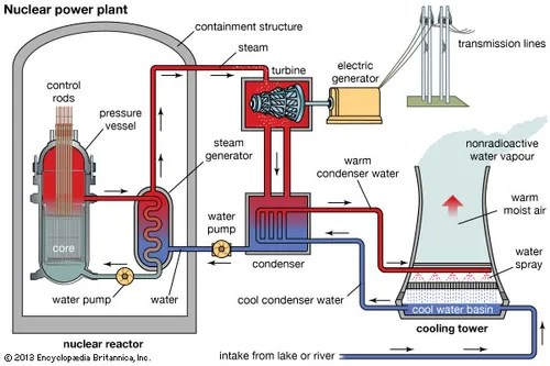 Pressurized-water reactor nuclear energy Britannica