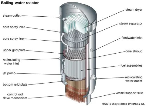 Boiling-water reactor physics Britannica
