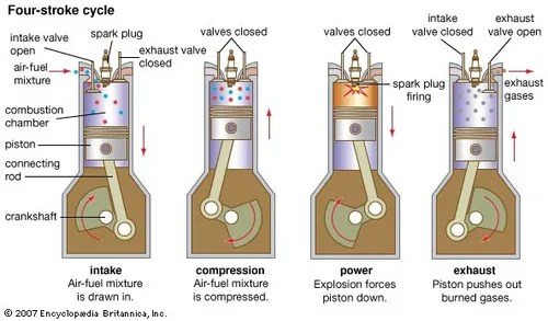 Four-stroke cycle engineering Britannica