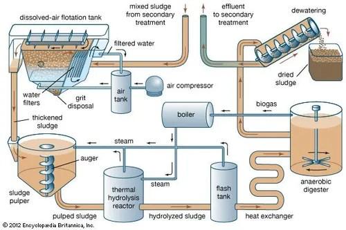 Wastewater treatment - Sludge treatment and disposal Britannica