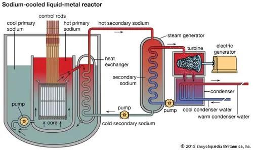 Nuclear reactor - Liquid-metal reactors Britannica