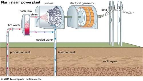 Flash steam geothermal power physics Britannica