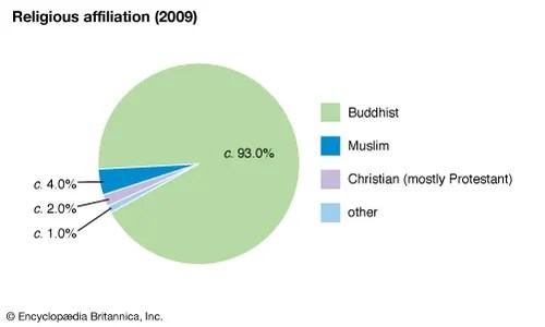 Cambodia - Religion Britannica