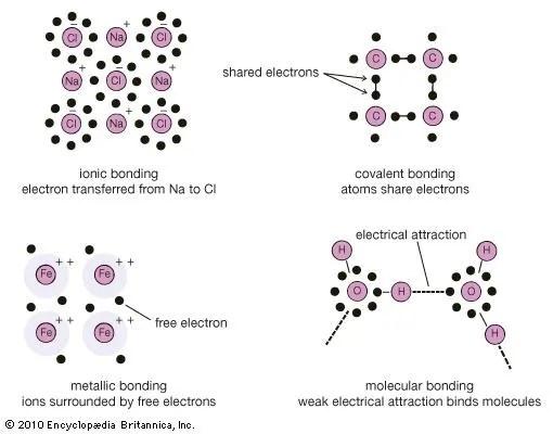 Crystal - Types of bonds Britannica - molecule vs atom