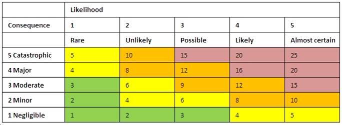 Building an Effective Project Risk Management Scoring Matrix