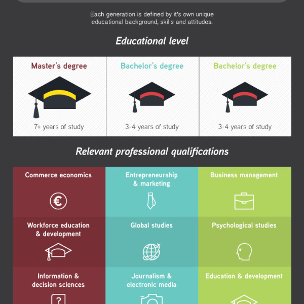 Generation X vs Y vs Z Workplace Edition Infographic - gen y in the workplace