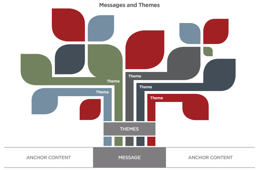 Finish That Content Marketing Plan Create Messages, Themes and Topics