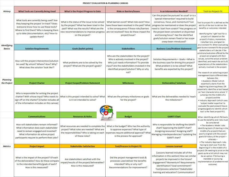 Project Evaluation  Planning Canvas - project evaluation