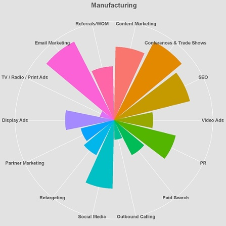 Here\u0027s An Industry Comparison Of The Most Widely Used Marketing Channels