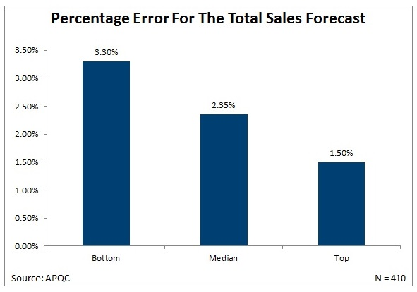 Metric of the Month Sales Forecast Errors - Sales Forcast