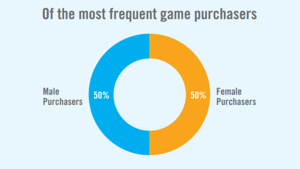 Videogame Purchases Between Male and Female are 50/50, Statistics