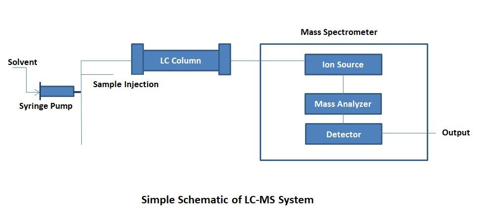 Basic Principles of HPLC, MS  LC-MS Chemyx Inc