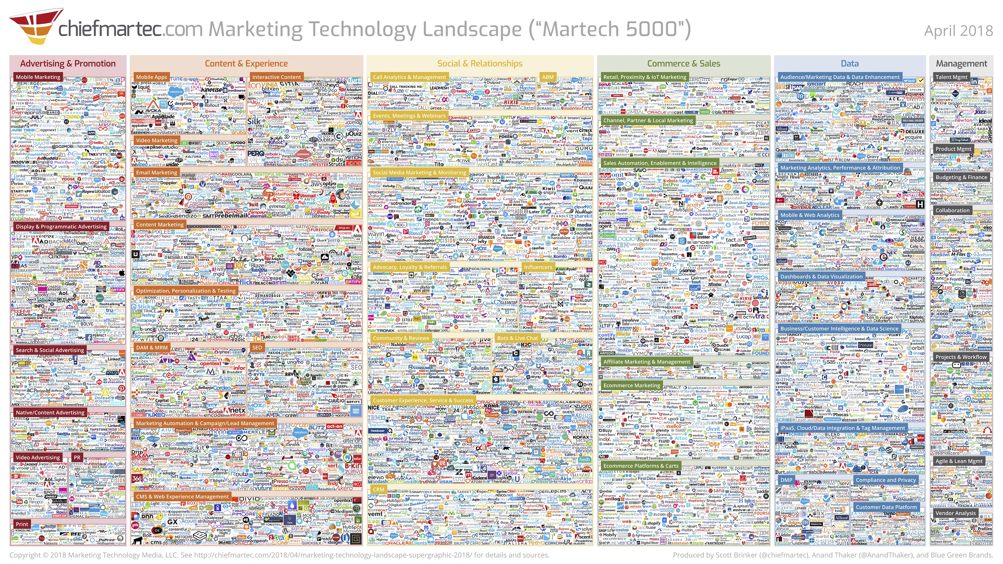 Global Player Liste Marketing Technology Landscape Supergraphic 2018 Martech 5000