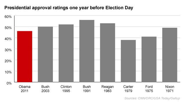 Obama ranks low compared to recent incumbents - CNNPolitics