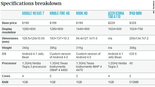 iPad Mini A comparison with other small tablets - CNN