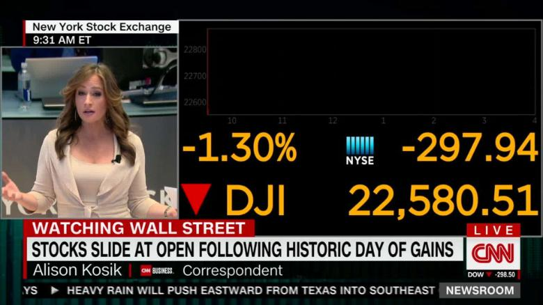 Dow roars back late in the day to finish 260 points higher - CNN