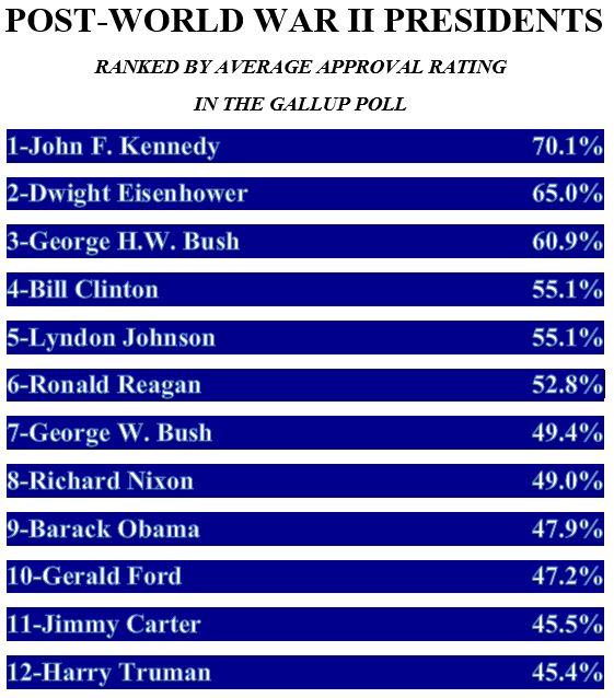 479 Obama Had Lower Average Approval Rating Than Nixon or Bush