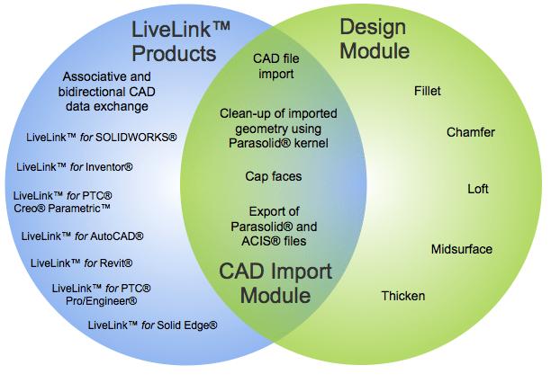 venn diagram inventor