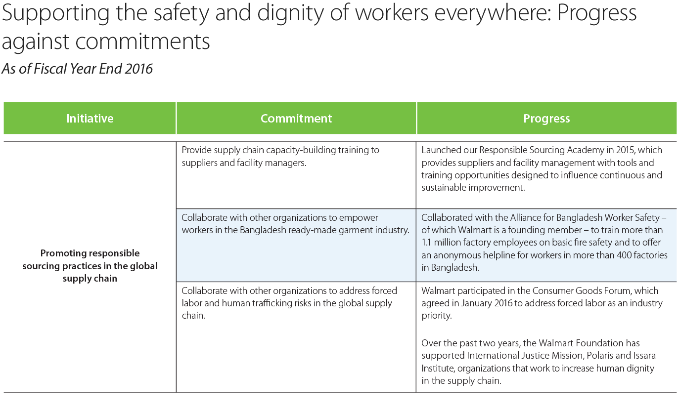 Labor Safety Supporting The Safety And Dignity Of Workers Everywhere