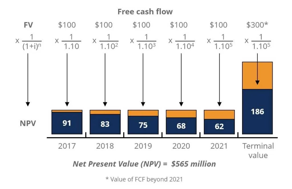 NPV Formula - Learn How Net Present Value Really Works, Examples