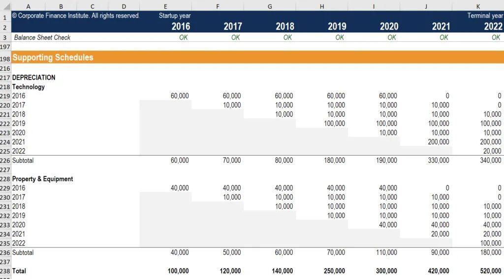 depreciation table excel