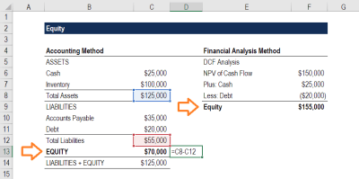 An example of equity