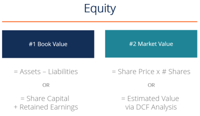 What is Equity? Definition, Example Guide to Understanding Equity