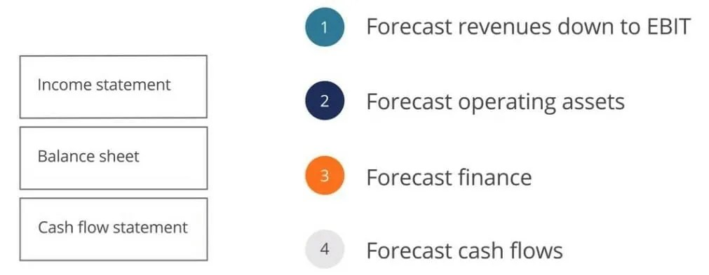 Forecasting Finance - Debt and Interest in Financial Modeling Guide