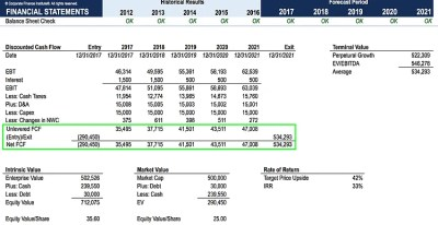 Free Cash Flow (FCF) - Most Important Metric in Finance & Valuation