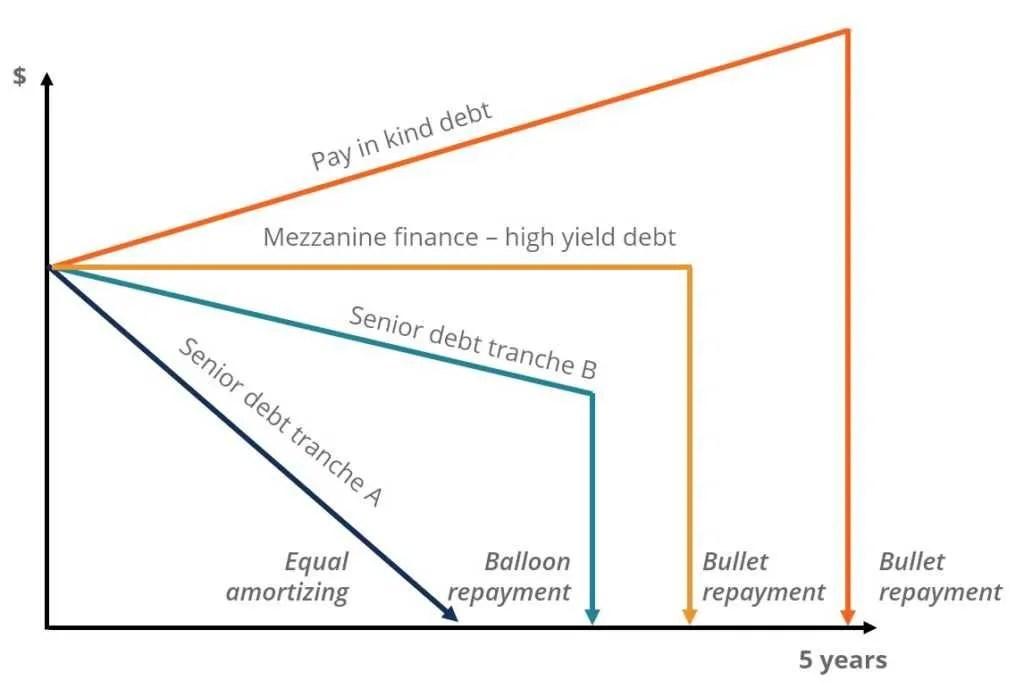 Bullet Loan - One Principal Repayment Due at Maturity
