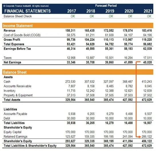 What are Retained Earnings? - Guide, Formula, and Examples - common size income statement template excel