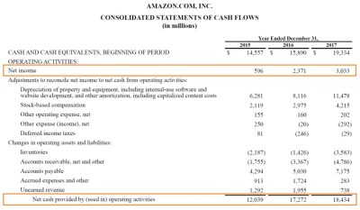 Operating Cash Flow - Definition, Formula, and Examples
