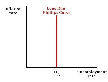 Phillips Curve - Learn How Employment and Inflation are Related