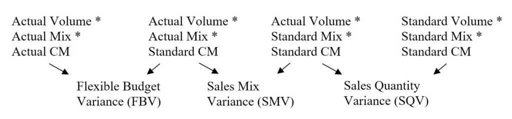 Revenue Variance Analysis - Learn How to Analyze Revenue Variances