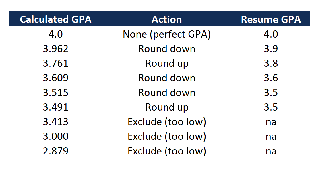 resume gpa example