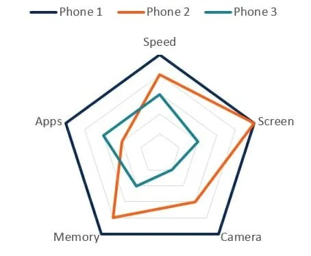 Types of Graphs - Top 10 Graphs for Your Data You Must Use