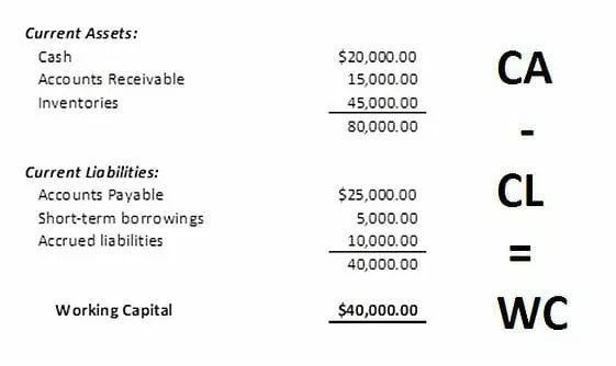 Working Capital Formula - How to Calculate Working Capital - working capital equation