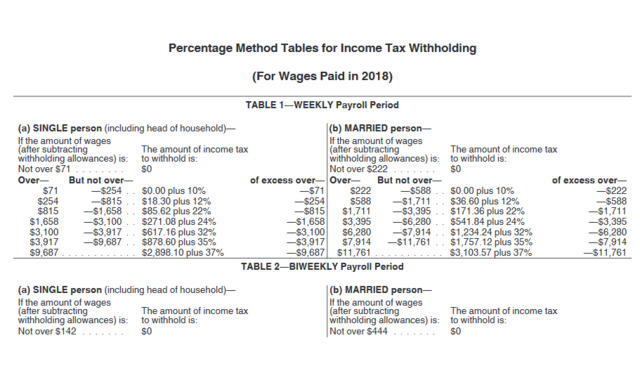 Payroll Checkup Workers Should Double Check Tax Withholding