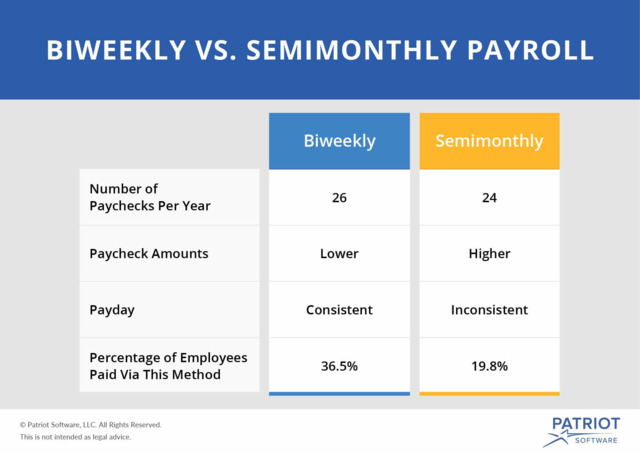 The Pros and Cons Biweekly vs Semimonthly Payroll