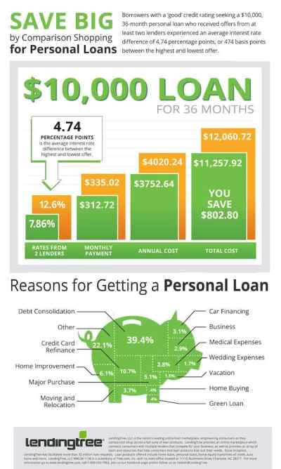 LendingTree Says Borrowers Can Save Big by Comparison-Shopping Personal Loans (Infographic ...
