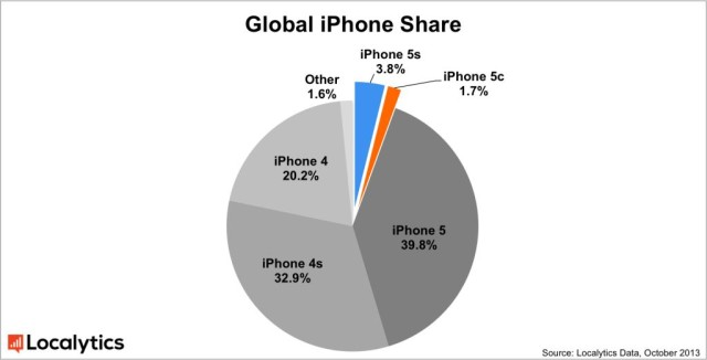 The iPhone 5s And iPhone 5c Now Account For 55 Of All Active