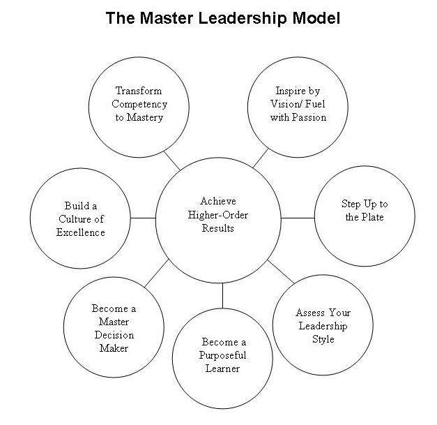 The Art and Practice of Leadership Development Certificate Program