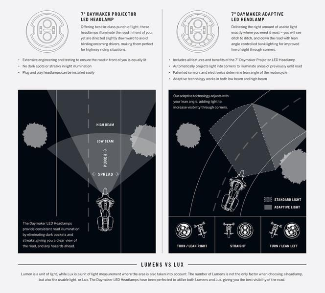 New Daymaker™ Adaptive Headlamp from Harley-Davidson Genuine Motor