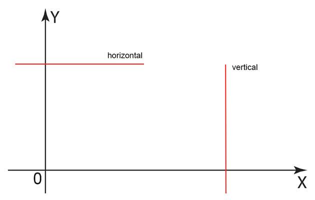 O que é horizontal e vertical e suas diferentes aplicações - Diferença