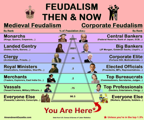 Difference Between Capitalism and Feudalism Difference Between