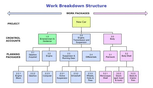 Difference between Work Breakdown Structure (WBS) and Resource - work breakdown structure template